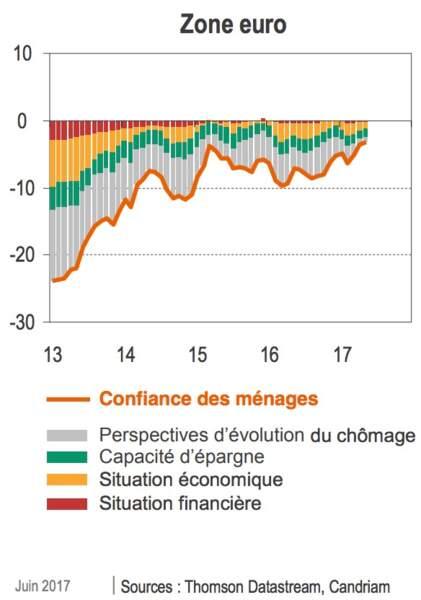 Actions européennes : la reprise économique ne fait que commencer