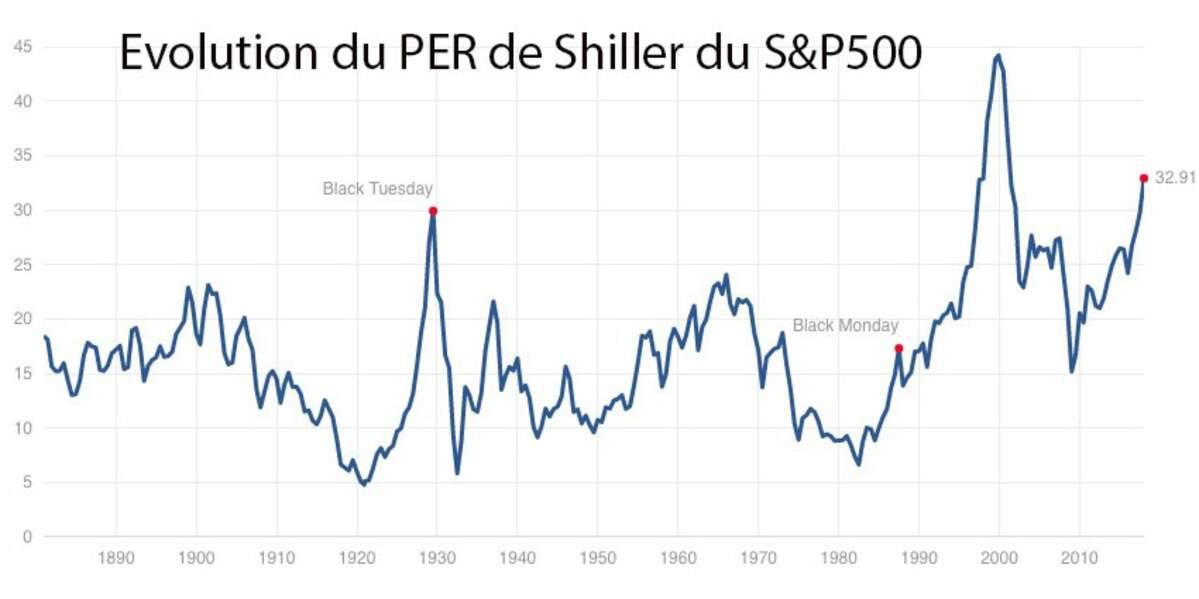 Chute de Wall Street