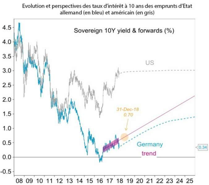Les obligations d'Etat des pays de la zone euro