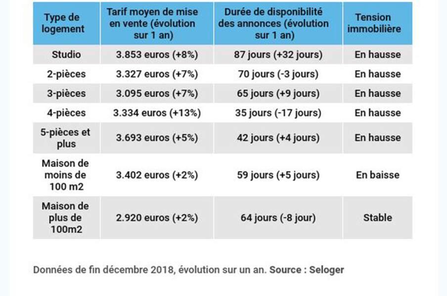 Toulouse : les biens s'échangent en moins de trois mois