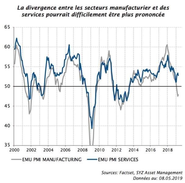 Services et secteur manufacturier en zone euro : une divergence intenable