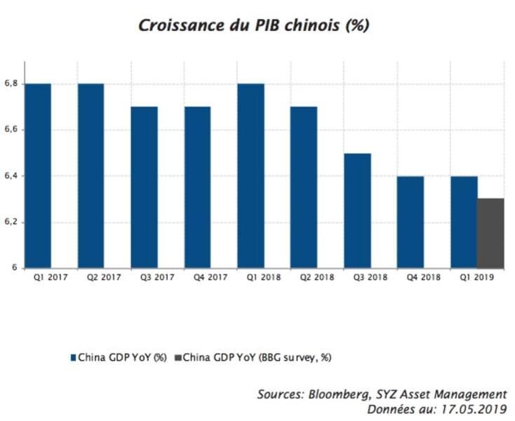 Chine : des signes de reprise encourageants, mais fragiles