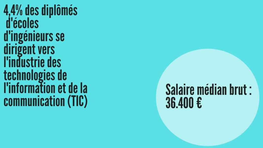 Salaire médian brut hommes : 37.060 € ; Salaire médian brut femmes : 36.428 €