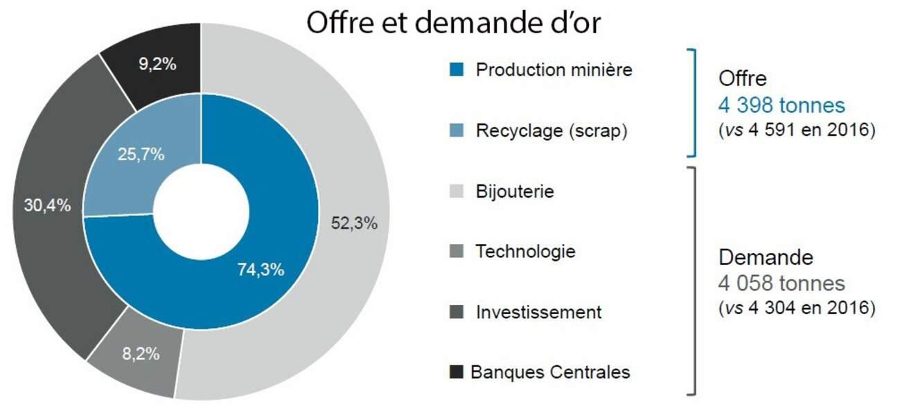 Plus de 30% de la demande mondiale d'or a une vocation d'investissement