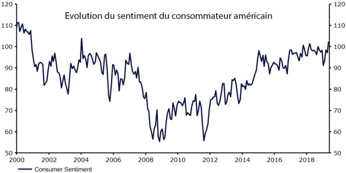 La confiance des ménages est au plus haut depuis 15 ans