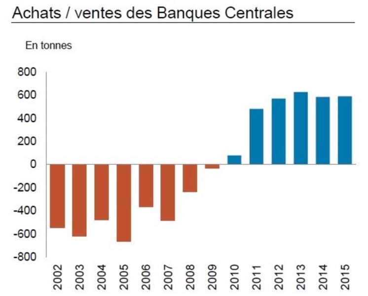 De 300 à 500 tonnes par an : les achats d'or effectués par les banques centrales