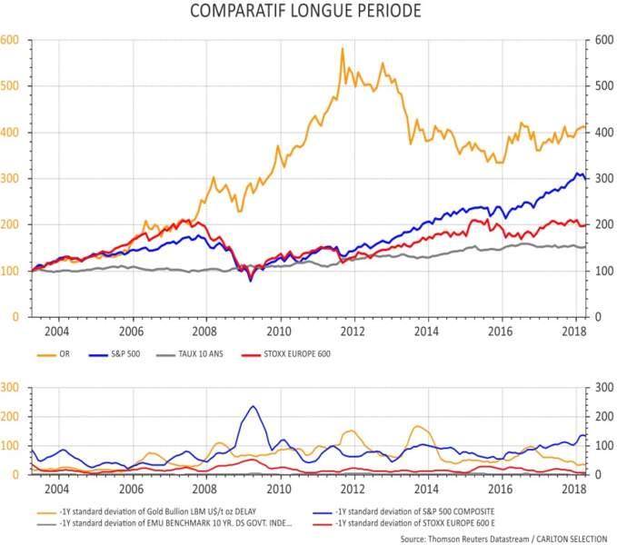+644% : l'envolée du prix de l'or entre 2001 et 2011