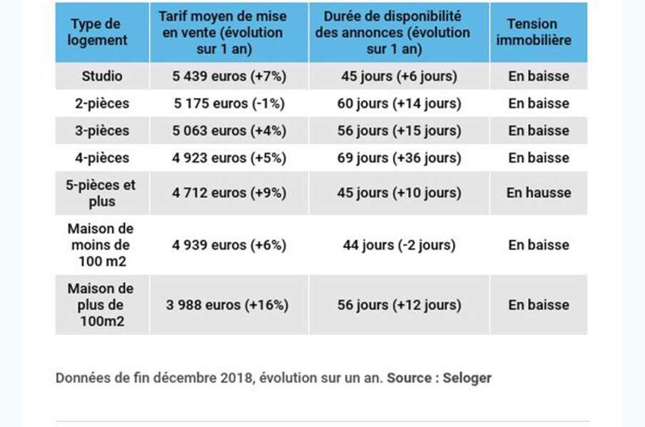 Bordeaux : la demande se reporte sur la périphérie
