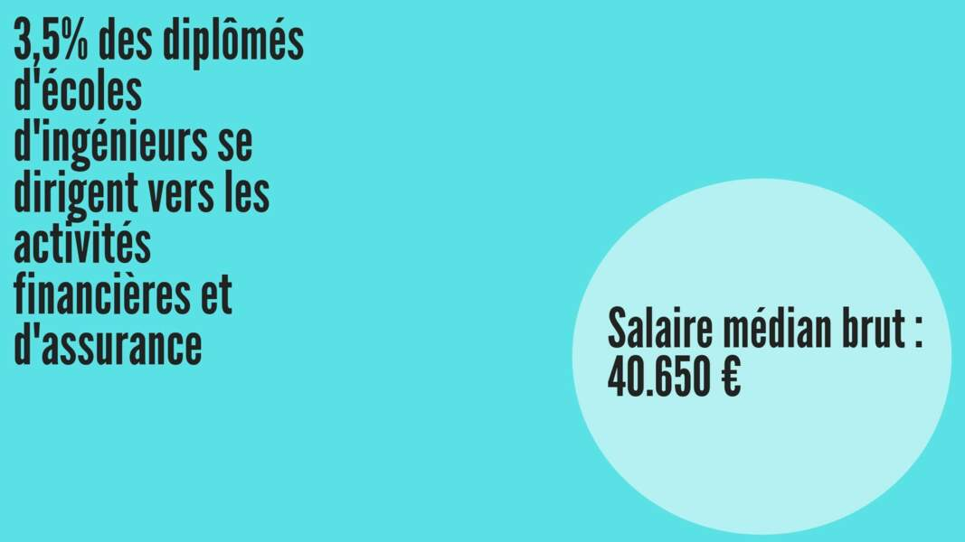 Salaire médian brut hommes : 40.880 € ; Salaire médian brut femmes : 39.218 €