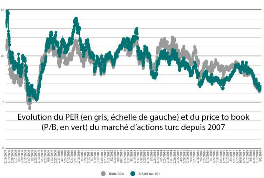 Les turbulences ont toutefois rendu les actions turques bon marché…