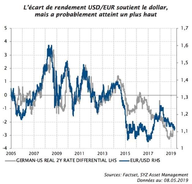 Dollar : faible potentiel à la hausse, mais aussi à la baisse