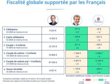 Fiscalité des ménages : le match Macron - Les Républicains