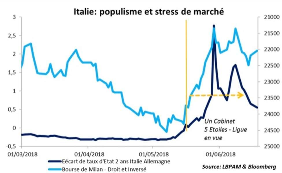 Malgré la récente accalmie sur les marchés italiens…
