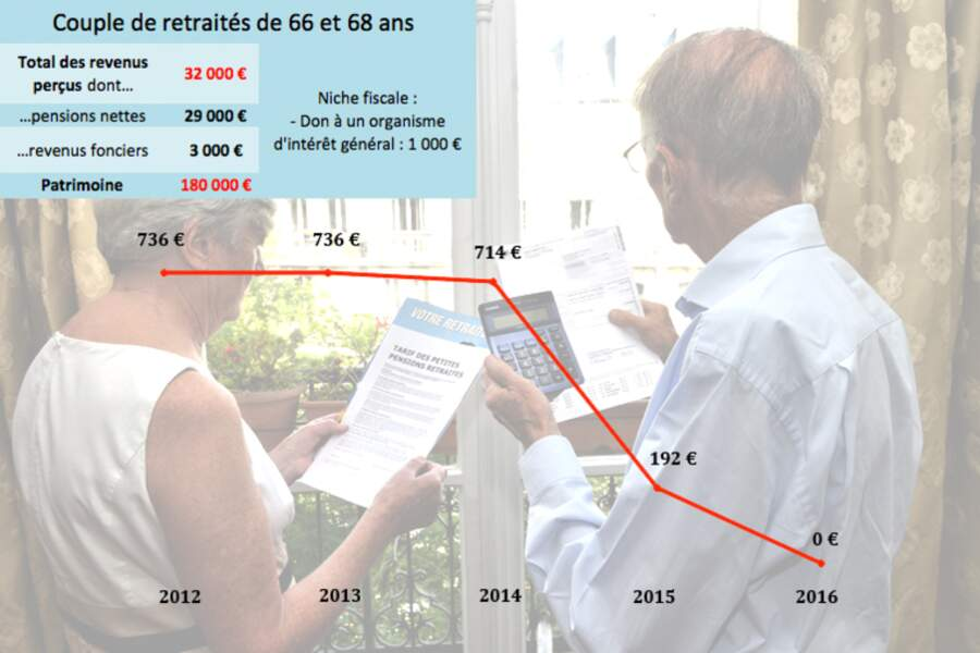 Les retraités : le double geste fiscal de Hollande leur permet de sortir de l'impôt