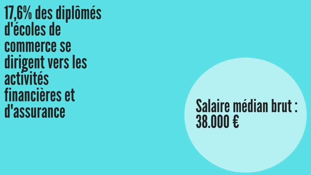 Salaire médian brut hommes : 41.596 € ; Salaire médian brut femmes : 38.458 €