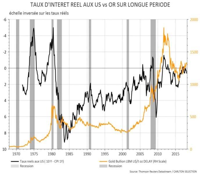 6 sur 8 : le nombre de fois où l'or a progressé en période de remontée des taux d'intérêt depuis 1971