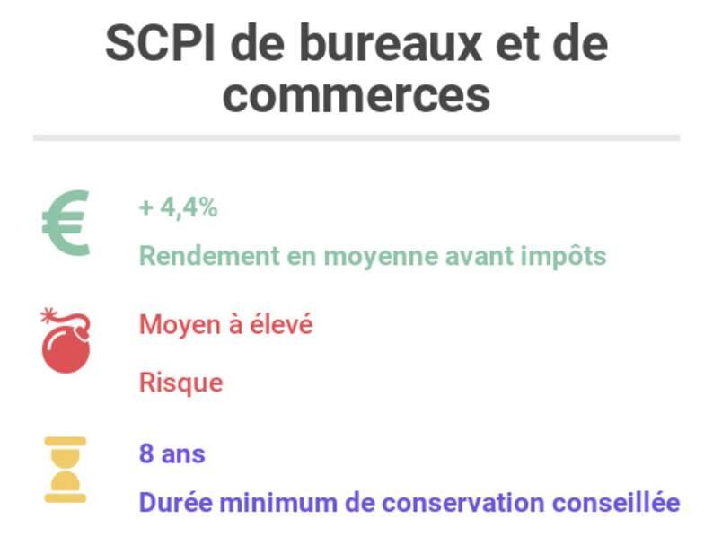 SCPI de bureaux ou de commerces