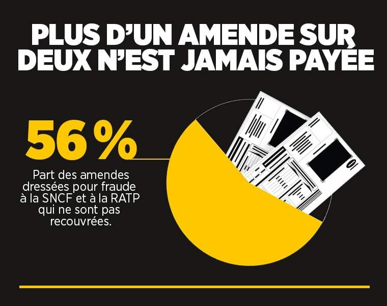 SNCF et RATP : près de la moitié des amendes non payées