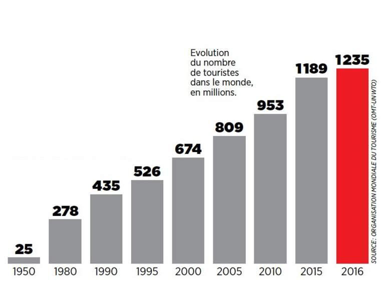 Le nombre de touristes en augmentation ininterrompue depuis 7 ans