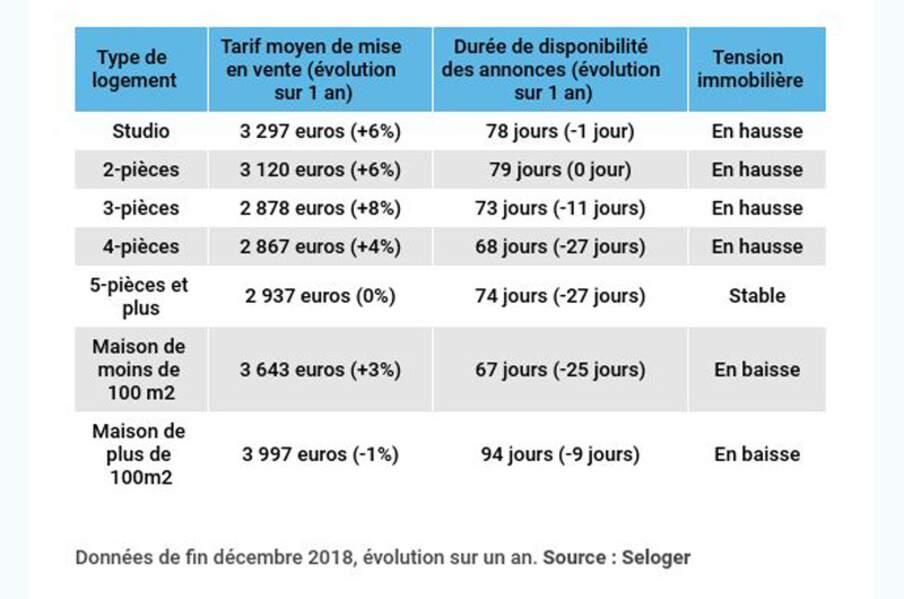 Marseille : négociations en vue dans les secteurs excentrés