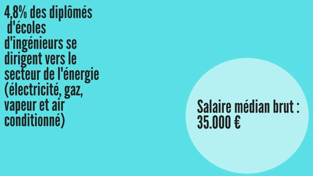 Salaire médian brut hommes : 35.403 € ; Salaire médian brut femmes : 35.304 €