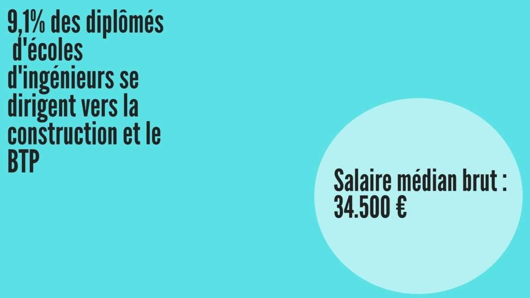 Salaire médian brut hommes : 34.831 € ; Salaire médian brut femmes : 33.974 €