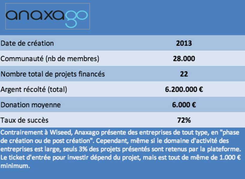 Les plateformes d'equity-crowdfunding