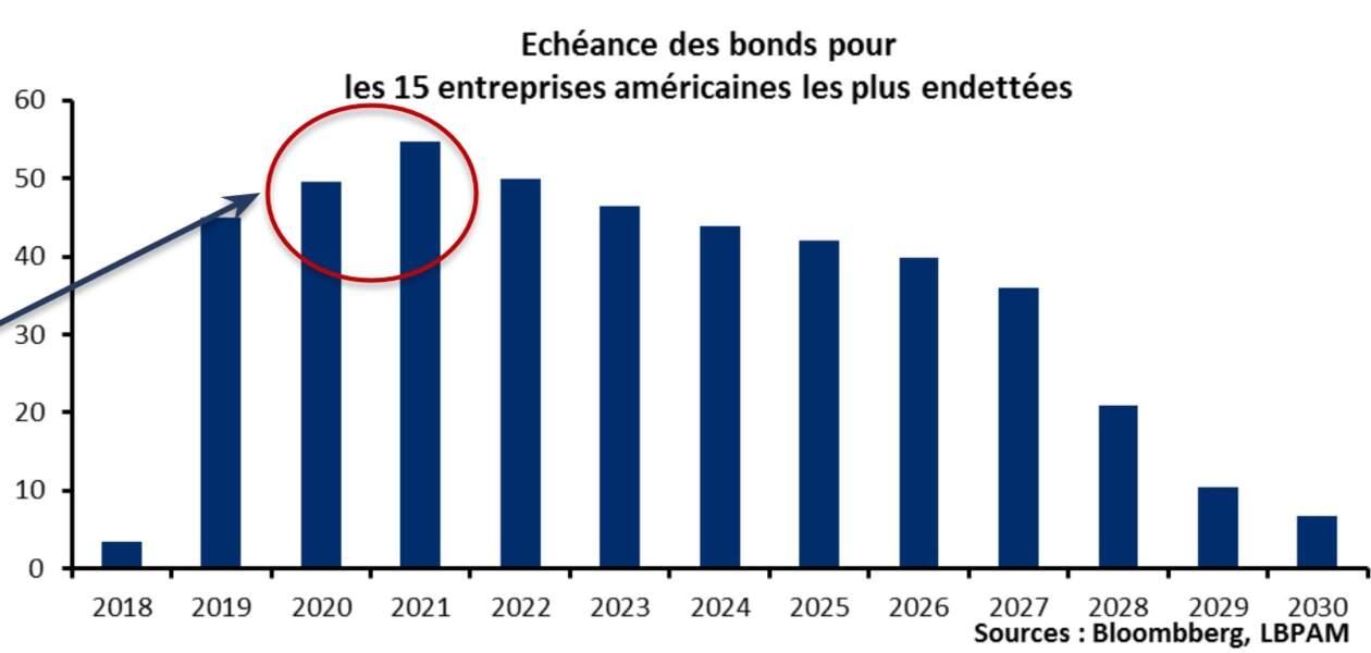 ... Or, elles devront faire face prochainement à un important pic de refinancement
