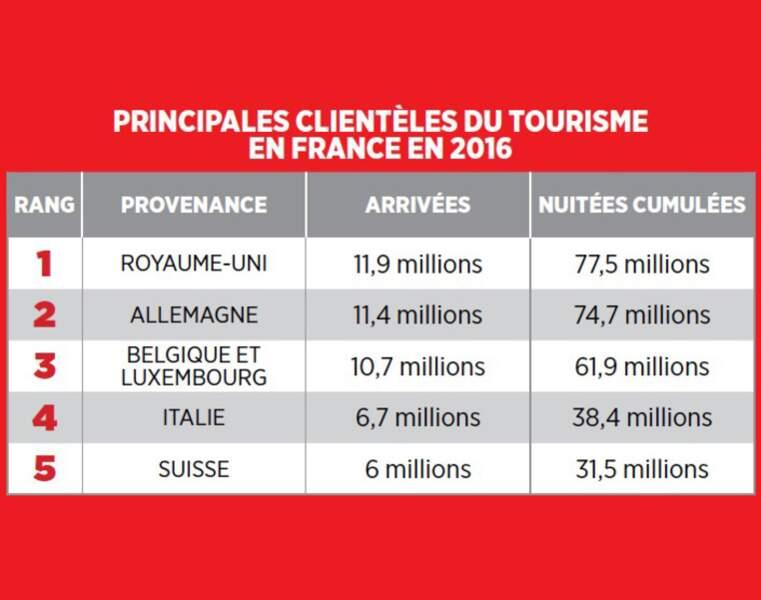 Les Britanniques, premiers clients du tourisme en France