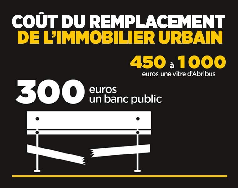 Le coût de remplacement du mobilier urbain dégradé