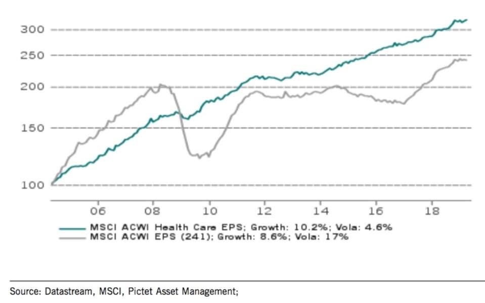 La santé est un secteur défensif… et la croissance des profits y est supérieure !