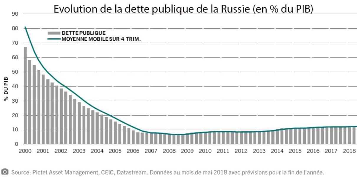 Une dette publique bien moins élevée que celles des puissances occidentales