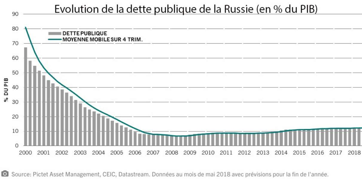 Une dette publique très faible