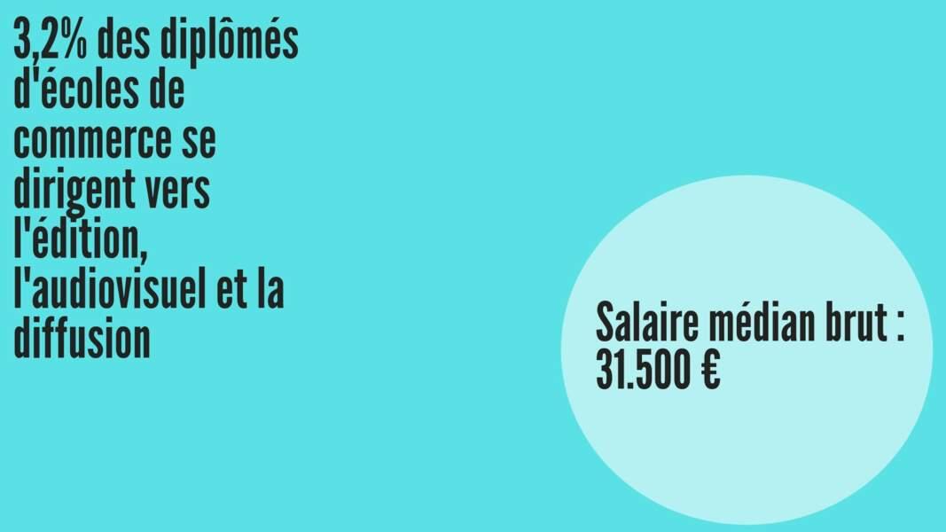 Salaire médian brut hommes : 32.279 € ; Salaire médian brut femmes : 31.294 €