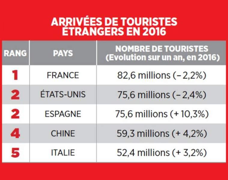La France en tête des destinations préférées…