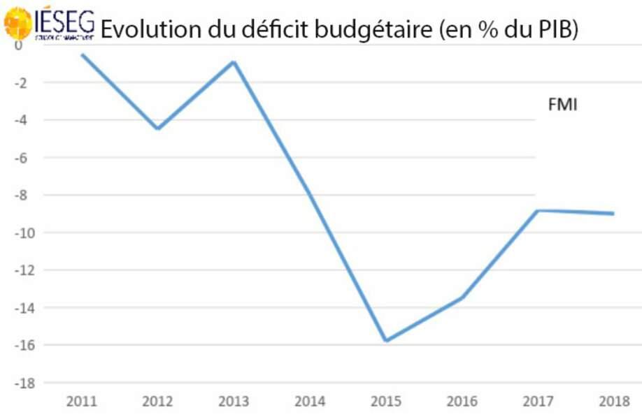 Le déficit public s'est creusé...