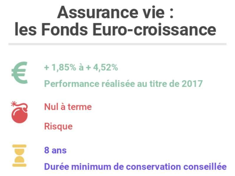 Assurance vie : les Fonds Euro-croissance