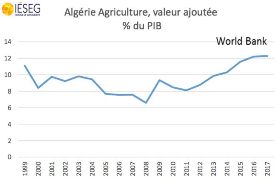 Le poids de l'agriculture reste relativement important…