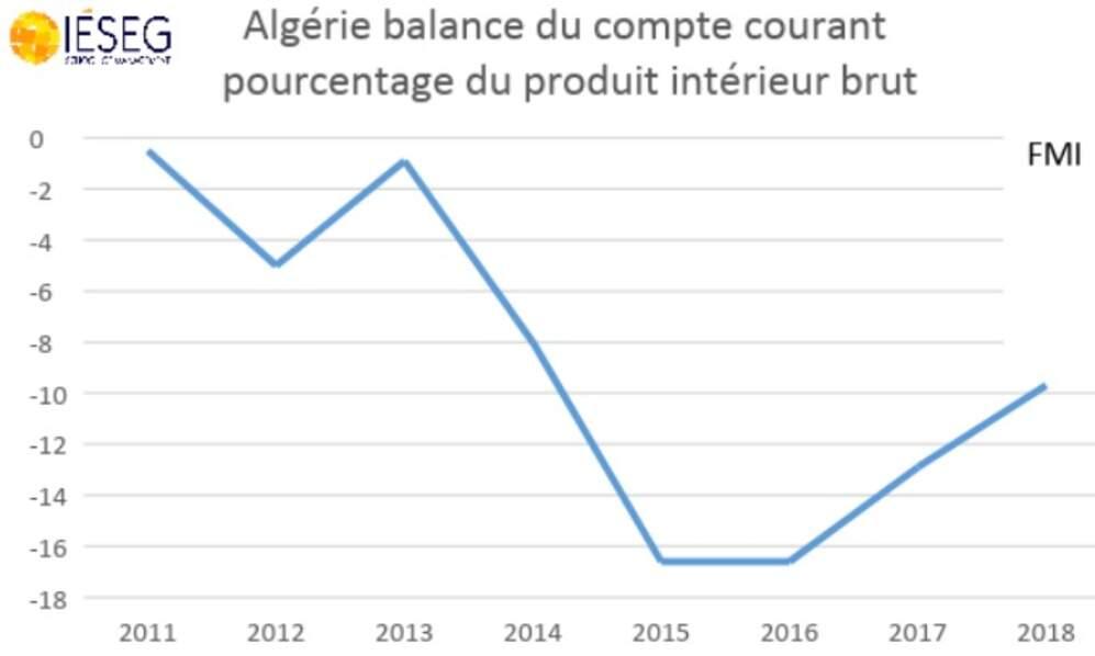 … le déficit de la balance courante aussi !