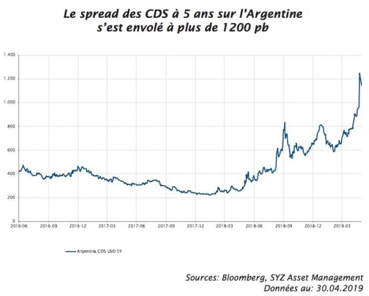 Nouvelles turbulences sur les marchés argentins
