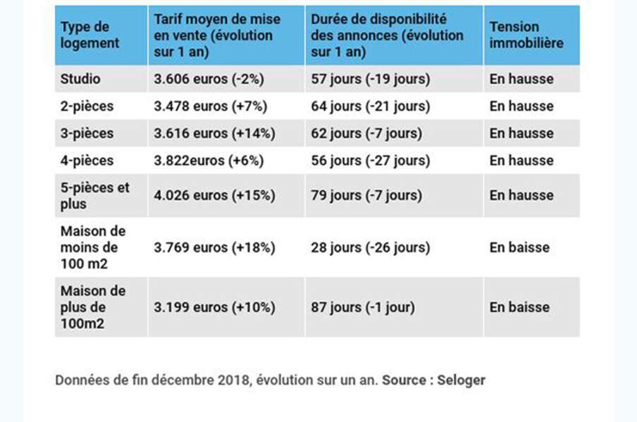 Nantes : détente en vue sur les maisons, petites ou grandes