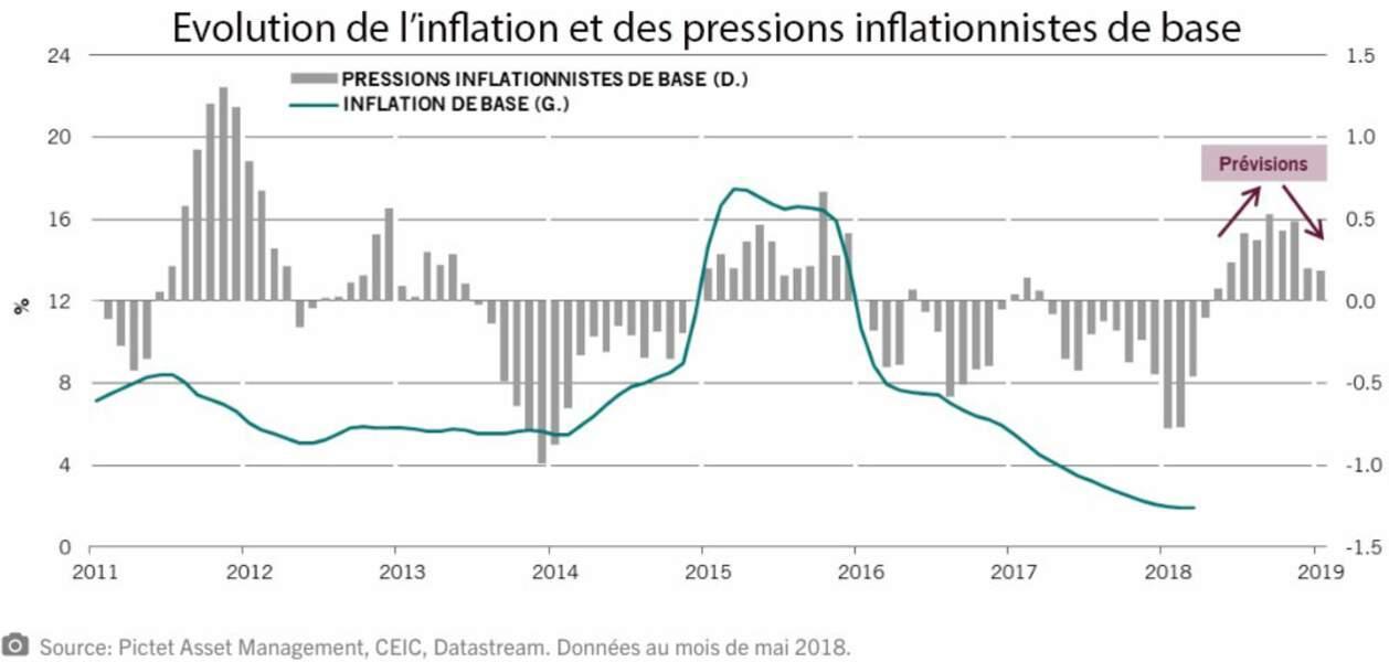 L'inflation devrait rester contenue à moyen terme