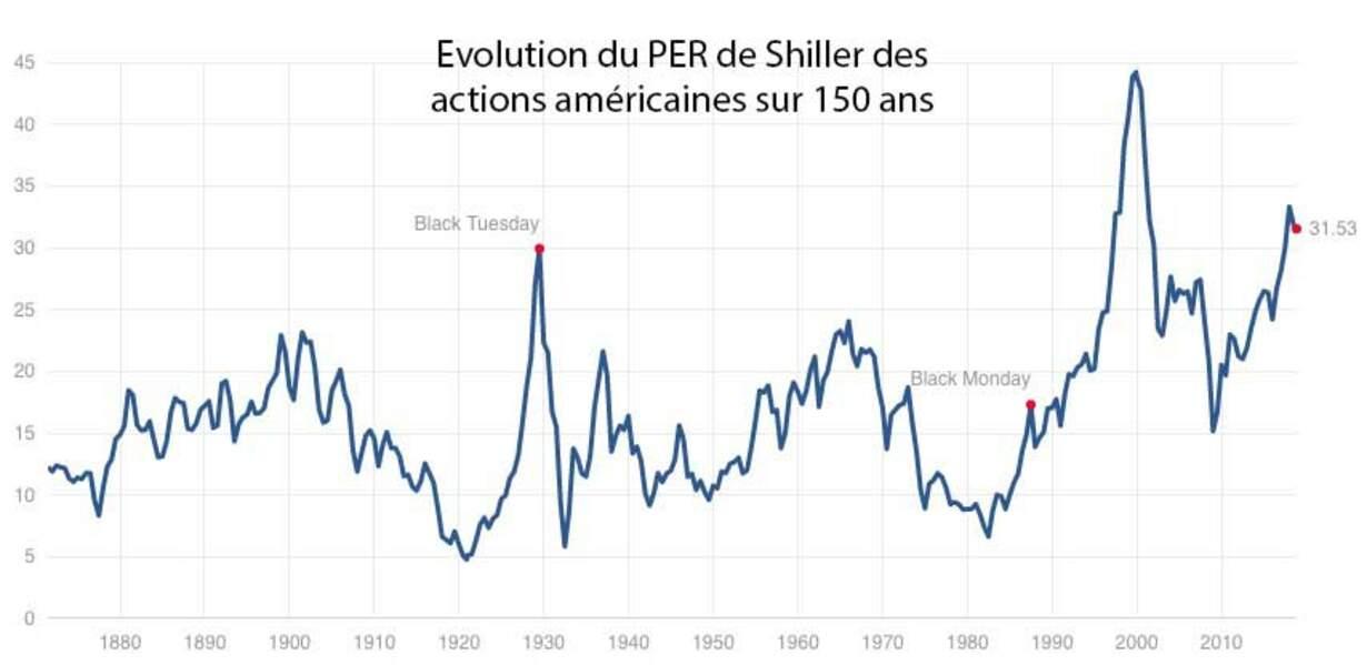 Des actions américaines historiquement très chères