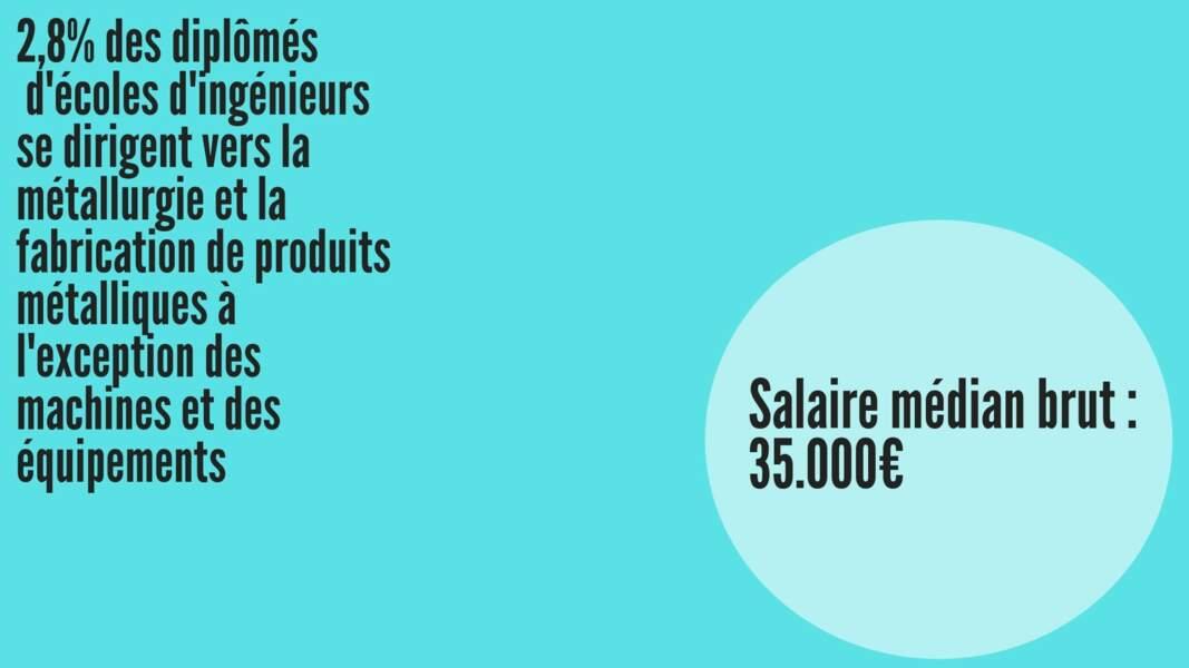 Salaire médian brut hommes : 34.718 € ; Salaire médian brut femmes : 34.773 €