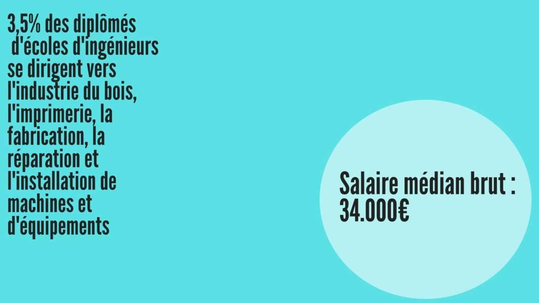 Salaire médian brut hommes : 33.862 € ; Salaire médian brut femmes : 33.550 €