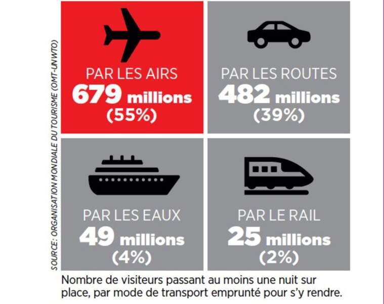 L'avion reste le mode de transport le plus utilisé pour partir en vacances
