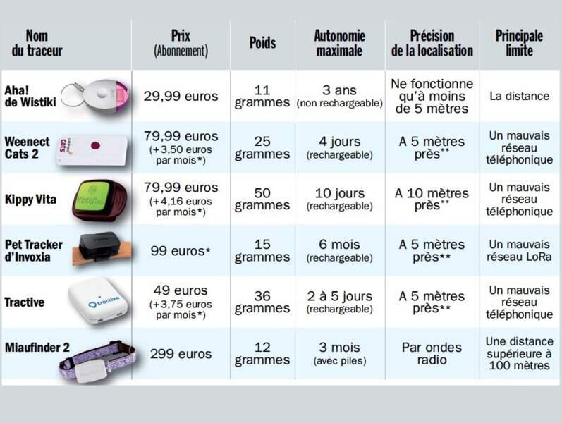 Les balises GPS les plus chères ne sont pas forcément les plus efficaces