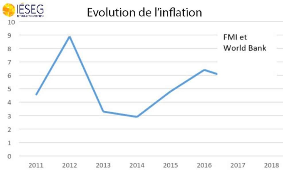 Une politique monétaire inflationniste