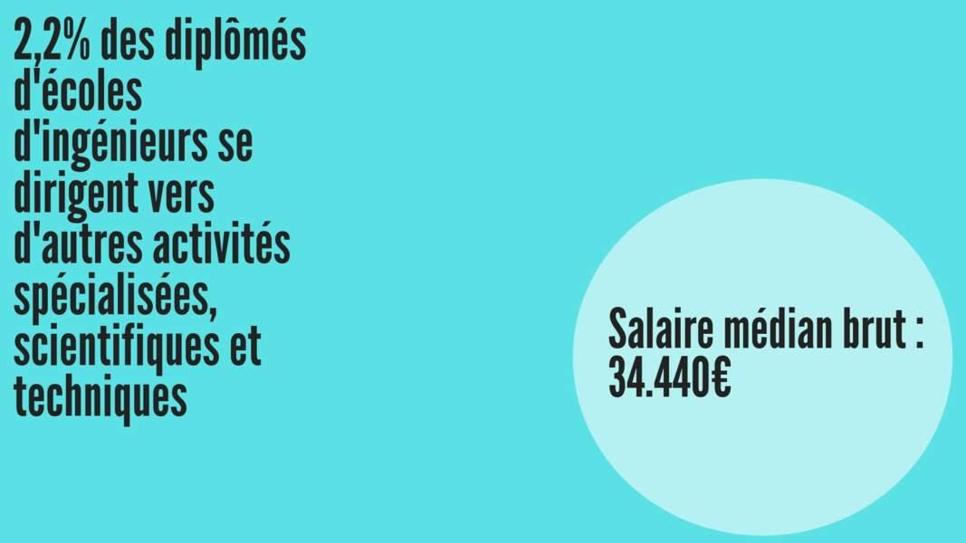 Salaire médian brut hommes : 35.315 € ; Salaire médian brut femmes : 33.687 €