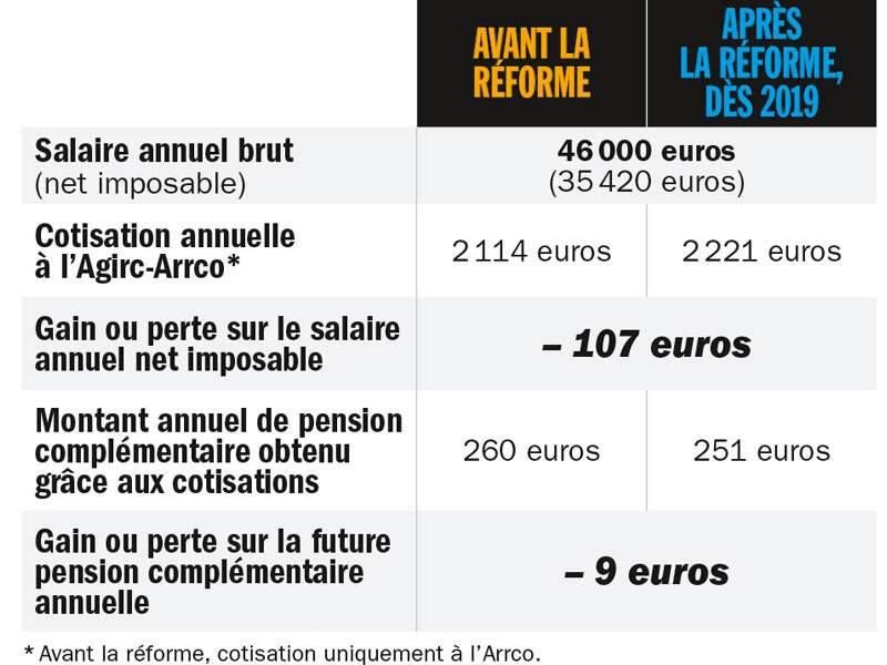 Homme cadre dirigeant, percevant 180 000 euros par an